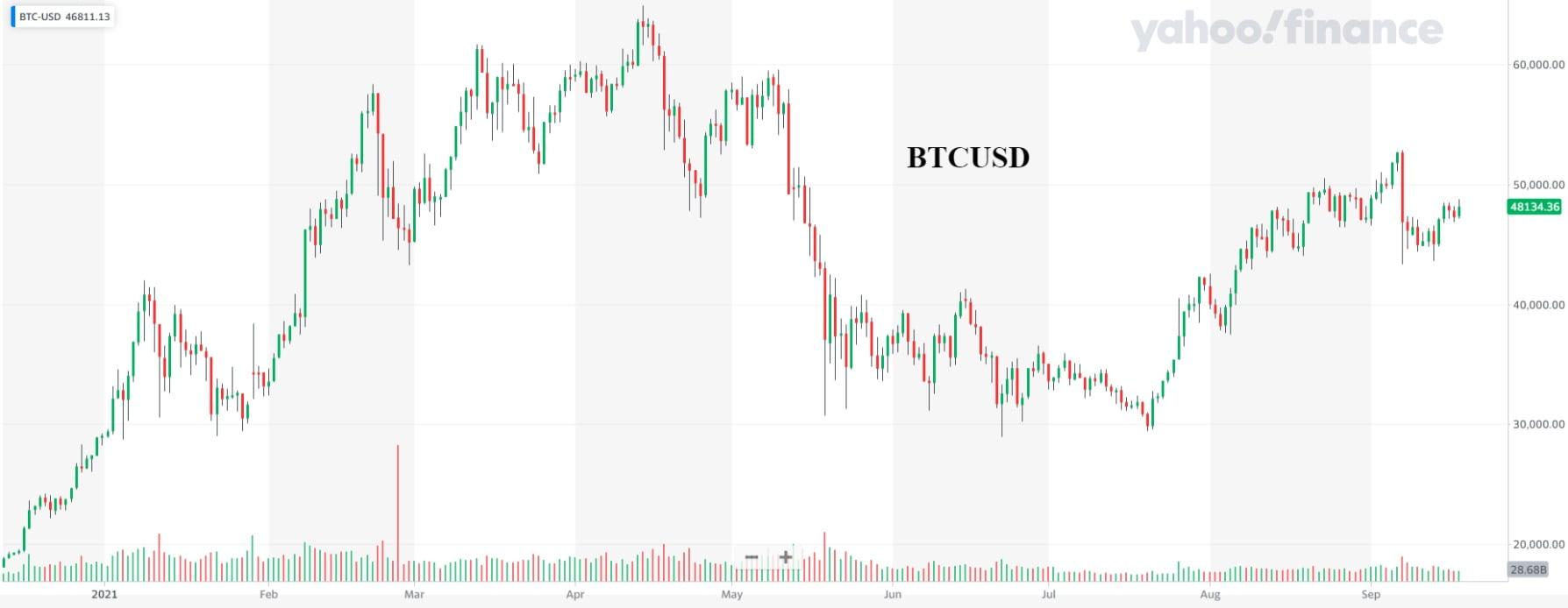Bitcoin crește peste $48,000 pe măsură ce inflația de 5% nu pleacă niciunde