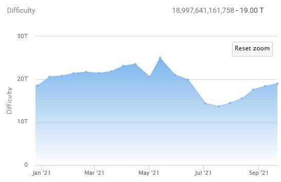 Bitcoin: dificultatea de minare a crescut cu 30% în ultimele 3 luni