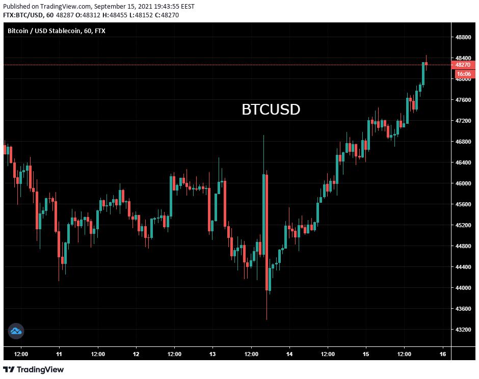 Bitcoin tranzacționează $48,000. Prețul nu mai are rezistență până la $50K