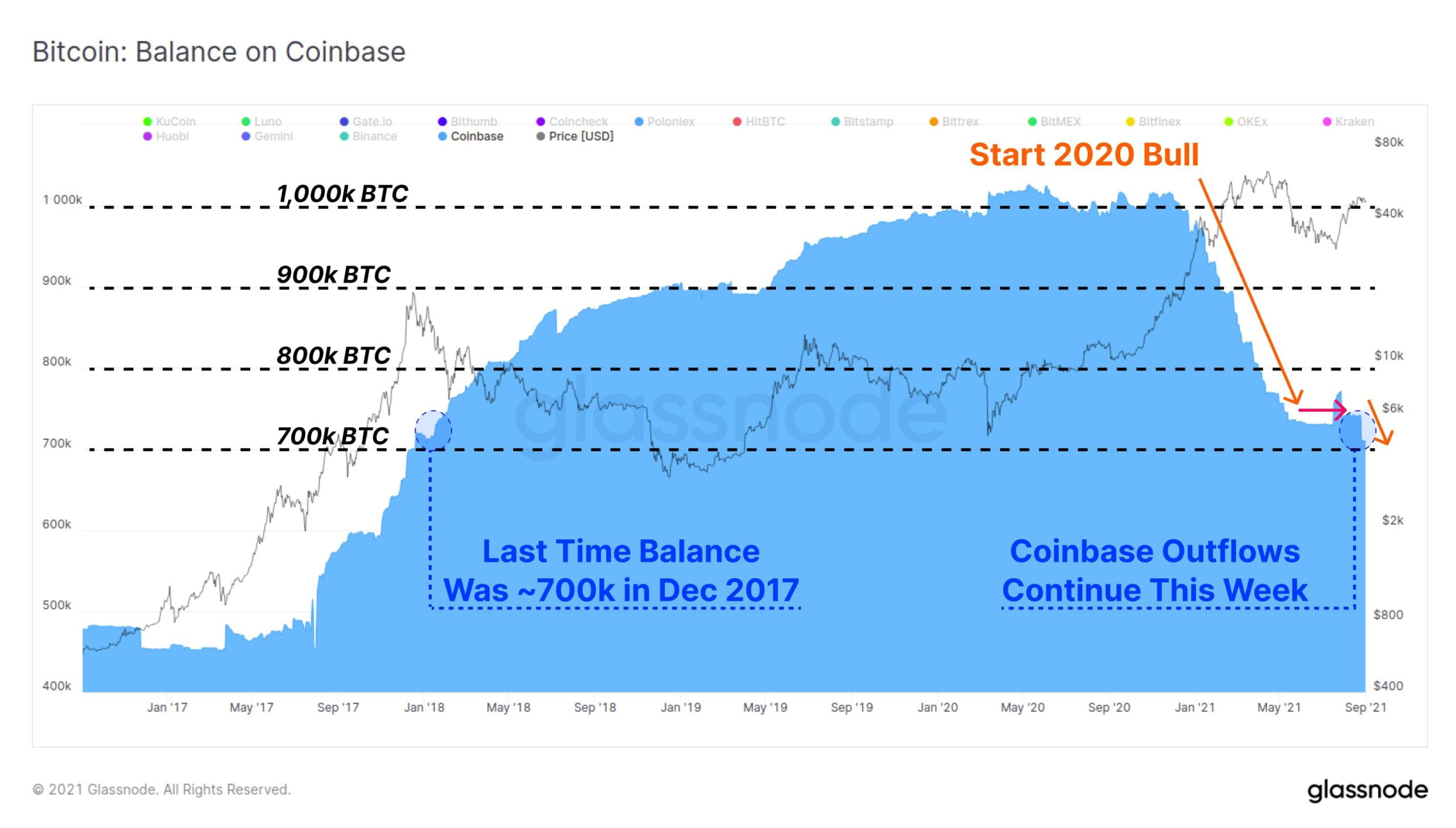 Bitcoin: rezervele BTC de pe Coinbase - la cel mai scăzut nivel din Decembrie 2017
