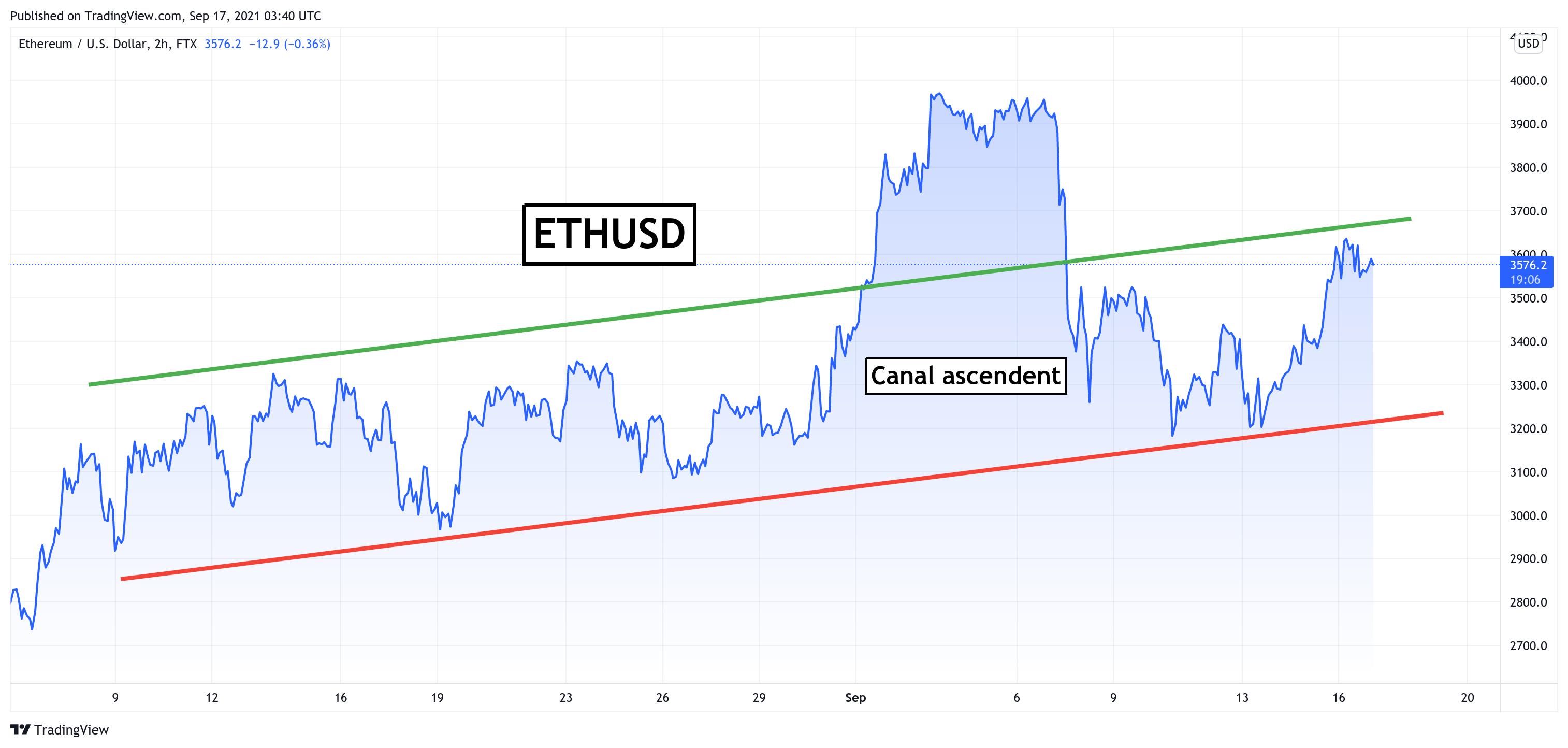 Ethereum: Opțiunile sugerează că ETH poate tranzacționa $4,000 într-o săptămână