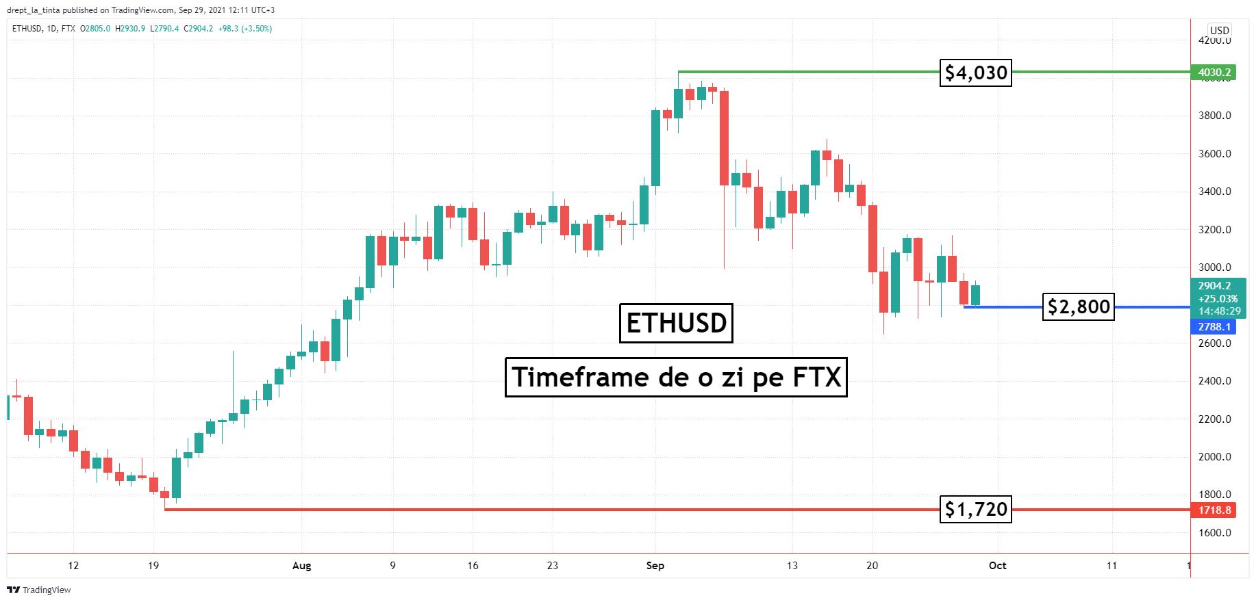 Ethereum: investitorii au un sentiment de anxietate pe măsură ce ETHUSD stă sub $3,000