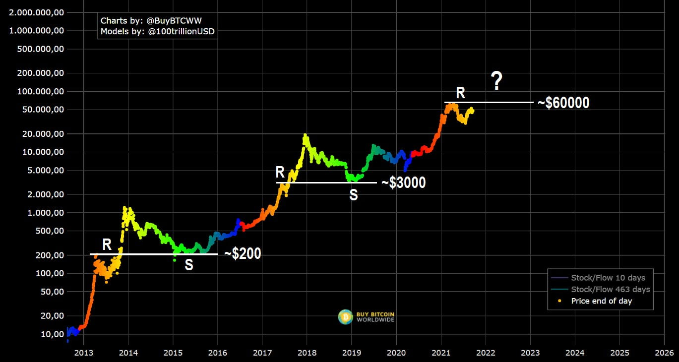 Bitcoin: Modelul Stock to Flow sugerează că prețul BTC poate atinge $250-$350K în 2021