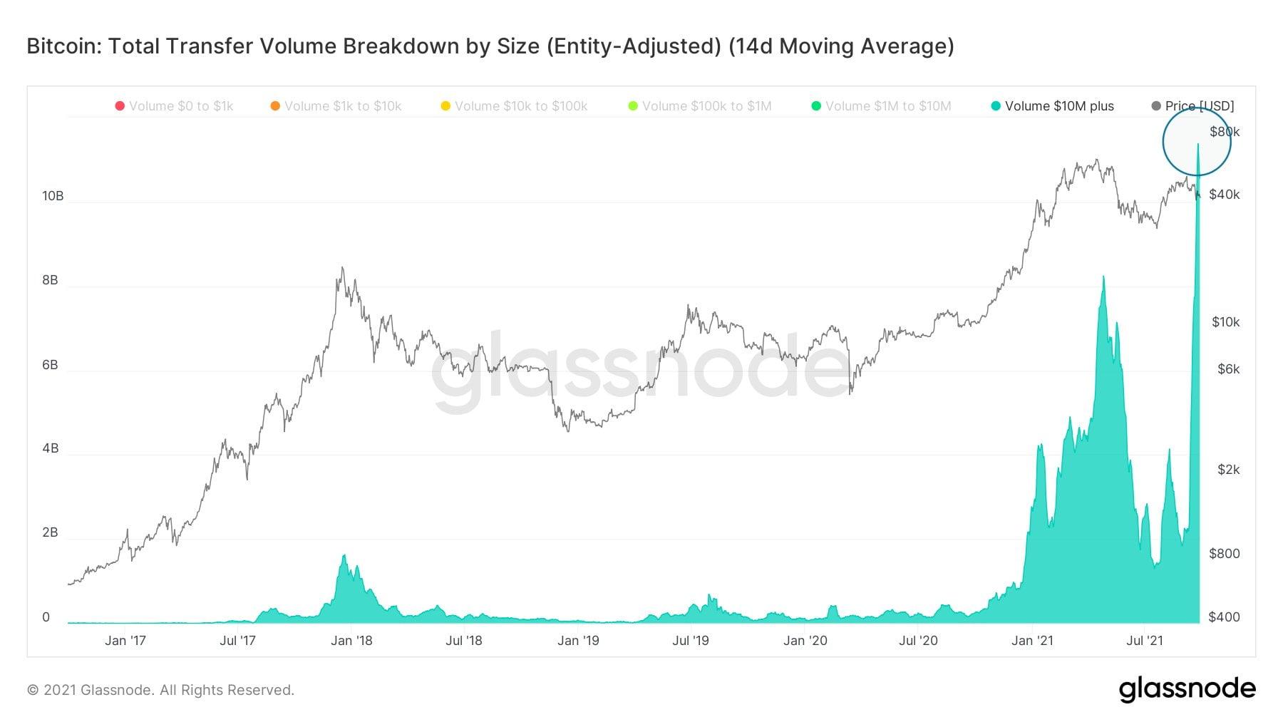 Bitcoin: balenele mută valori record de monede BTC. Volatilitatea ar putea atinge niveluri record
