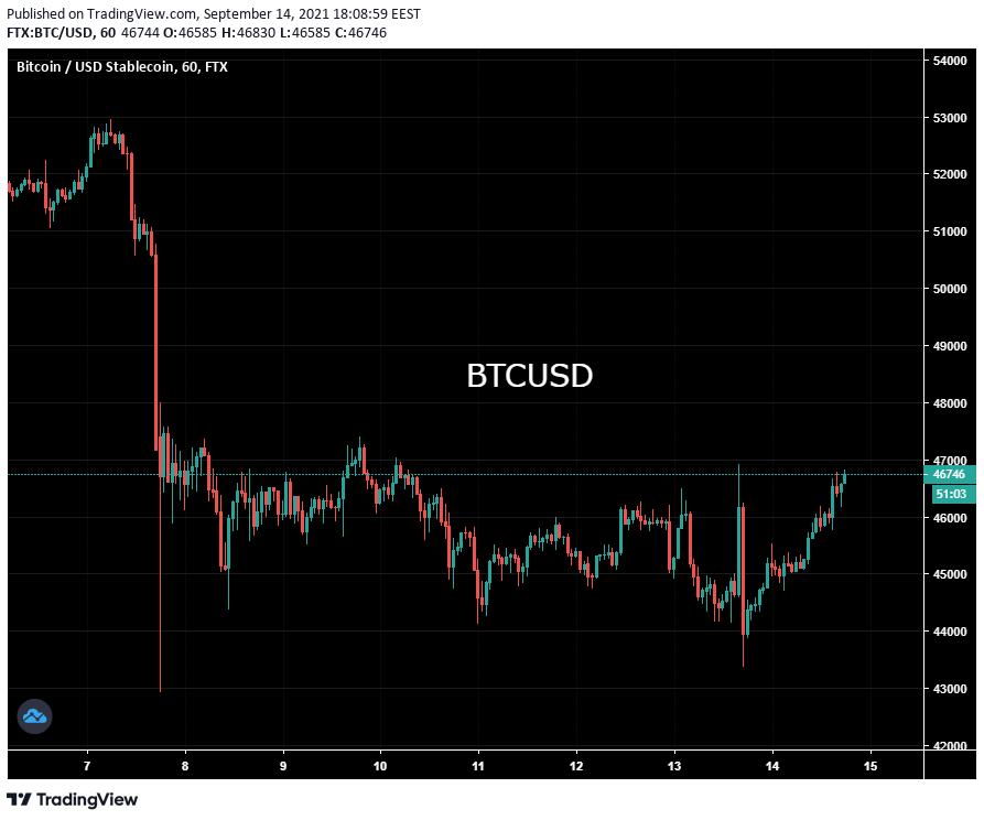 Bitcoin fluctuează la $46,500. Rezervele BTC de pe exchange-uri mai mici decât în Noiembrie 2020