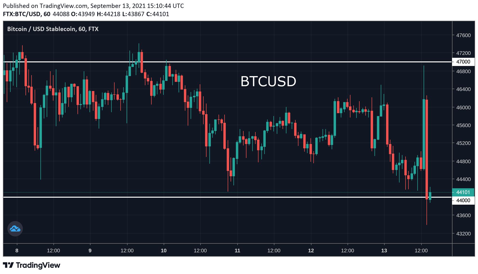 Bitcoin: se pregătește prețul de o scădere la $40,000? Piața Altcoin este în declin