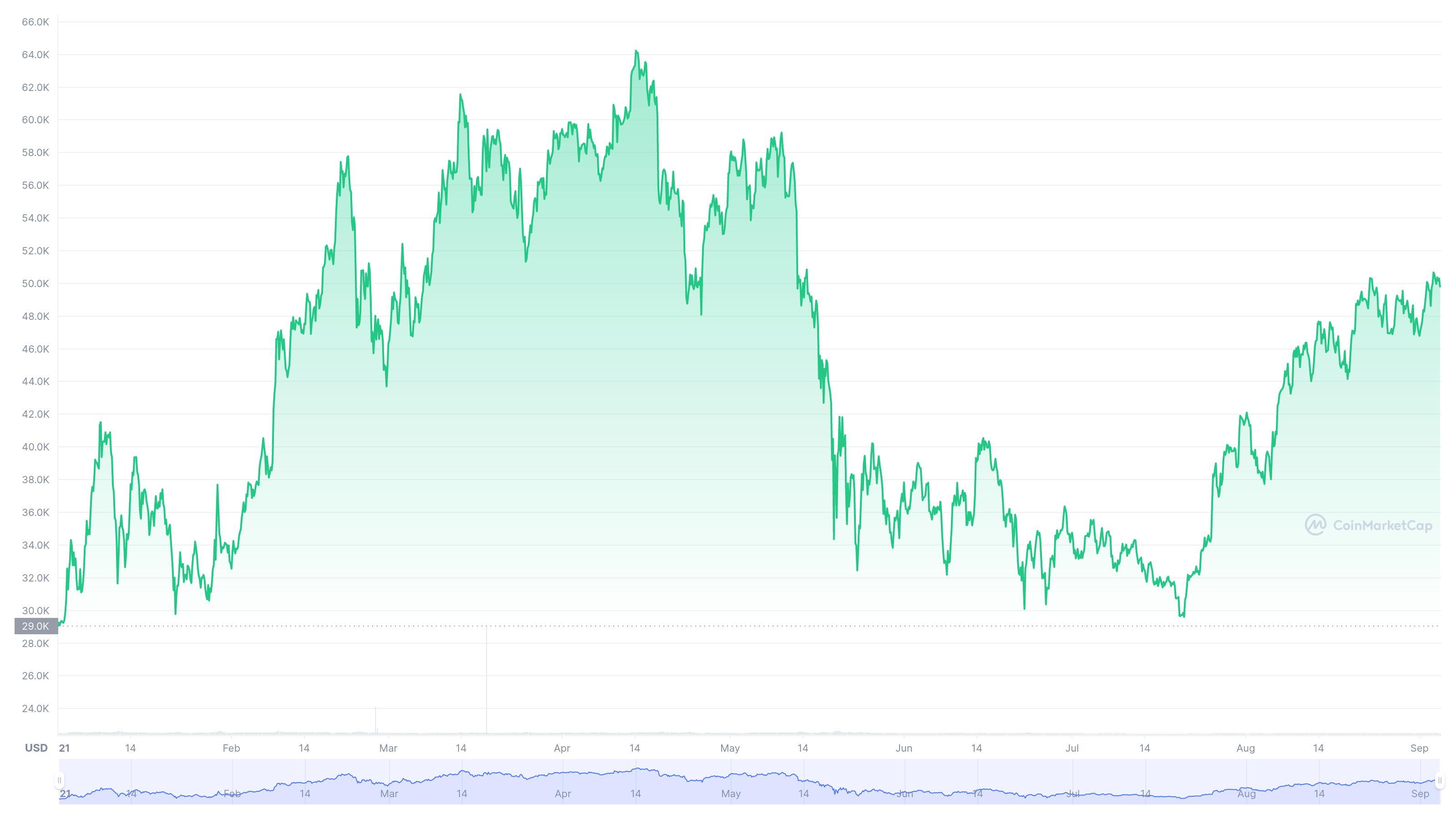 Bitcoin se stabilește la $50,000. US Stock Market în declin. Ce urmează?