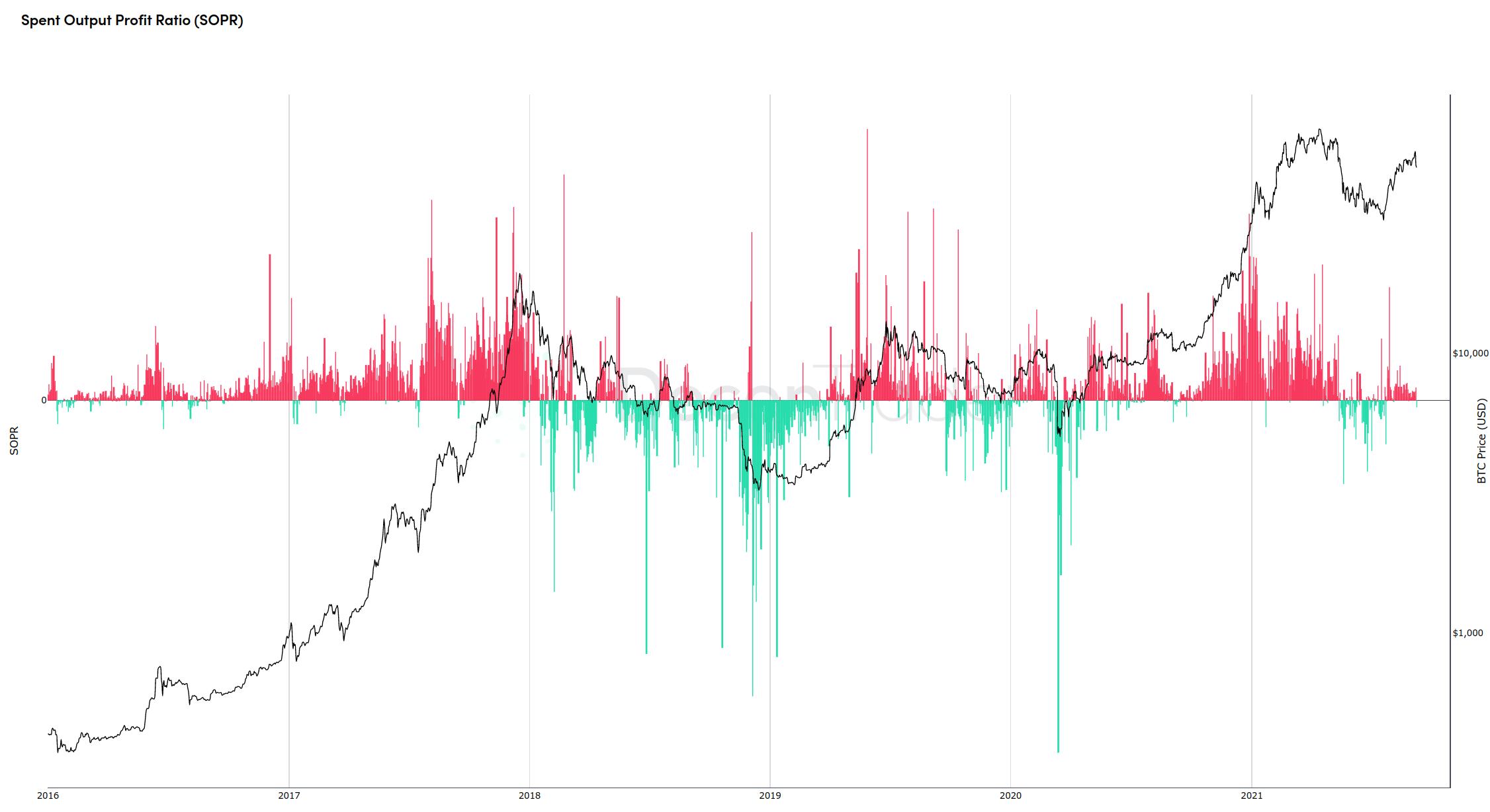 Bitcoin: Indicatorul care a semnalat creșterea la $50K - Oferă din nou undă verde
