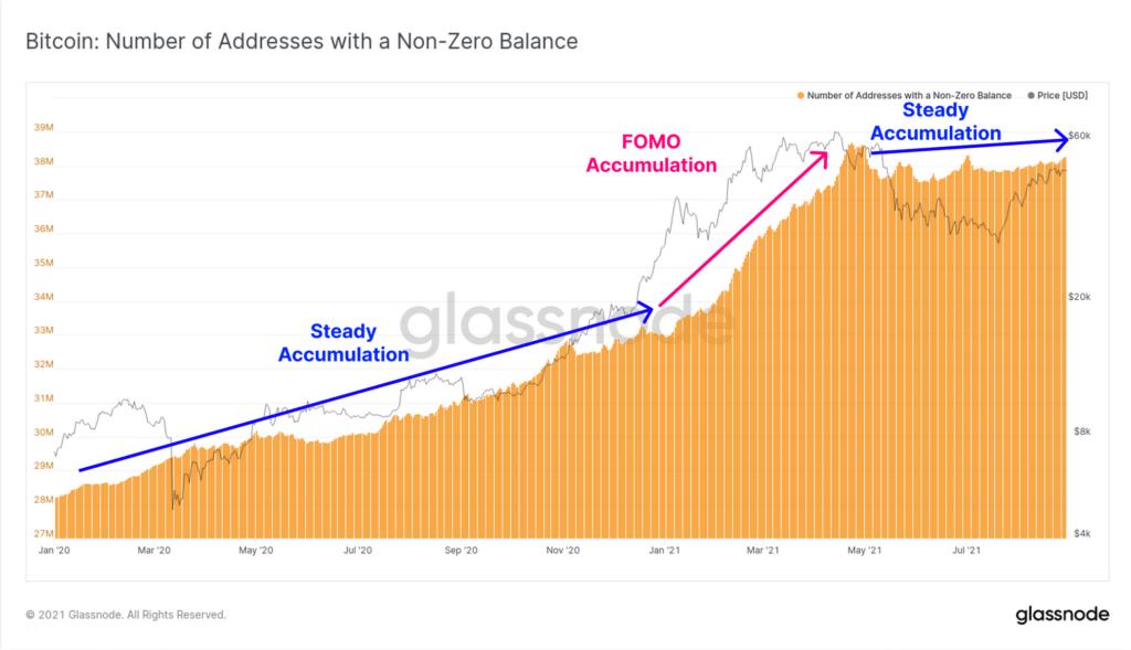 Bitcoin și Ethereum ar putea intra într-o nouă etapă de creștere - arată un raport on-chain