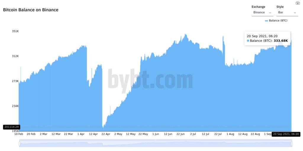 Bitcoin sub 43K - rezervele de BTC de pe Binance cresc din nou la nivelele văzute în Mai