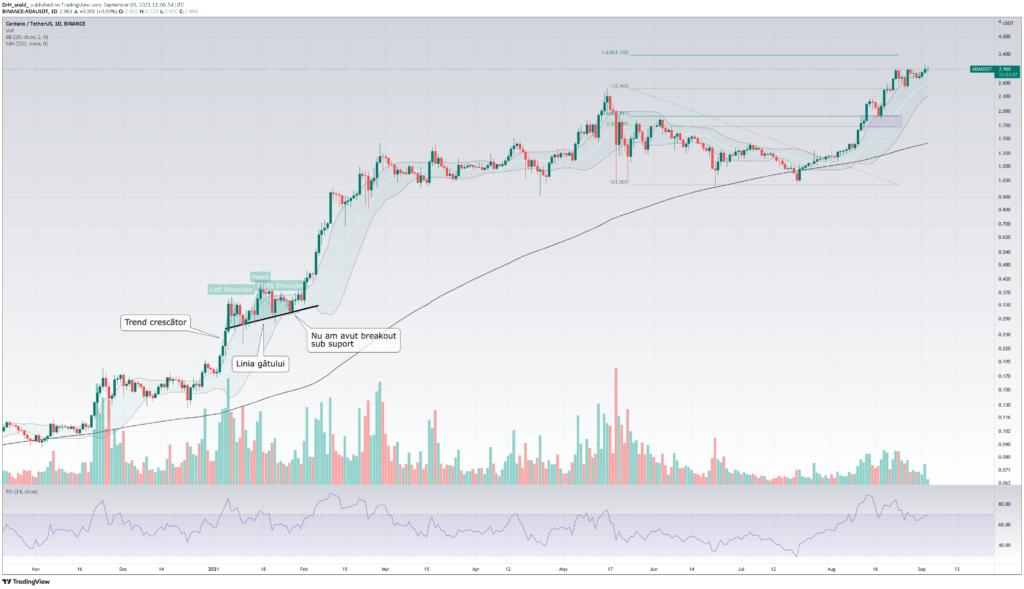 Cardano: prețul a atins nivelul de $3 - ADA și ETH conduc super ciclul bullish
