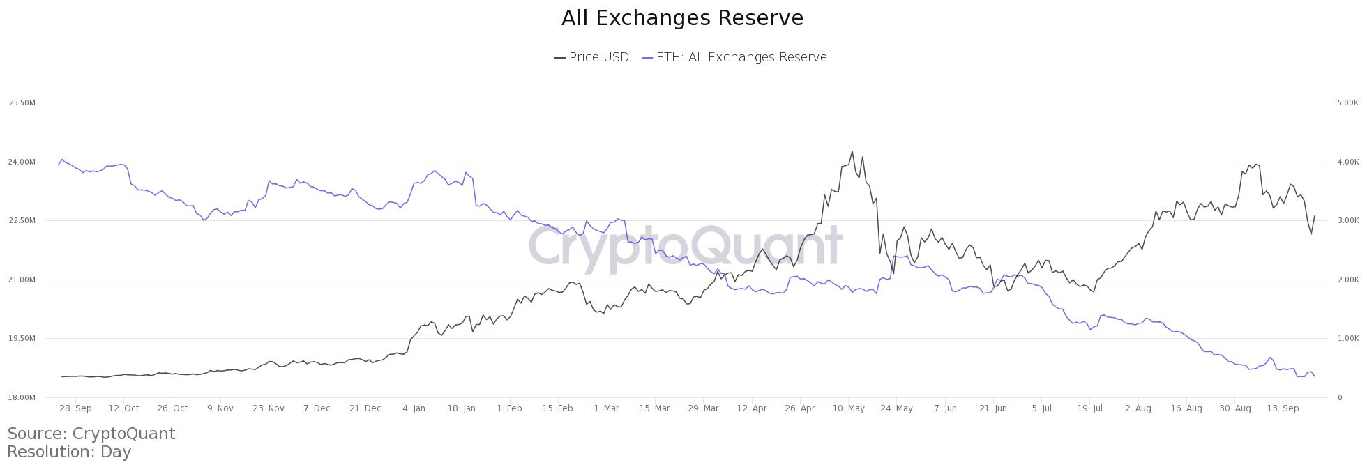 Prețul Ethereum crește peste $3,000. Numărul de monede ETH din exchange-uri atinge noi minime