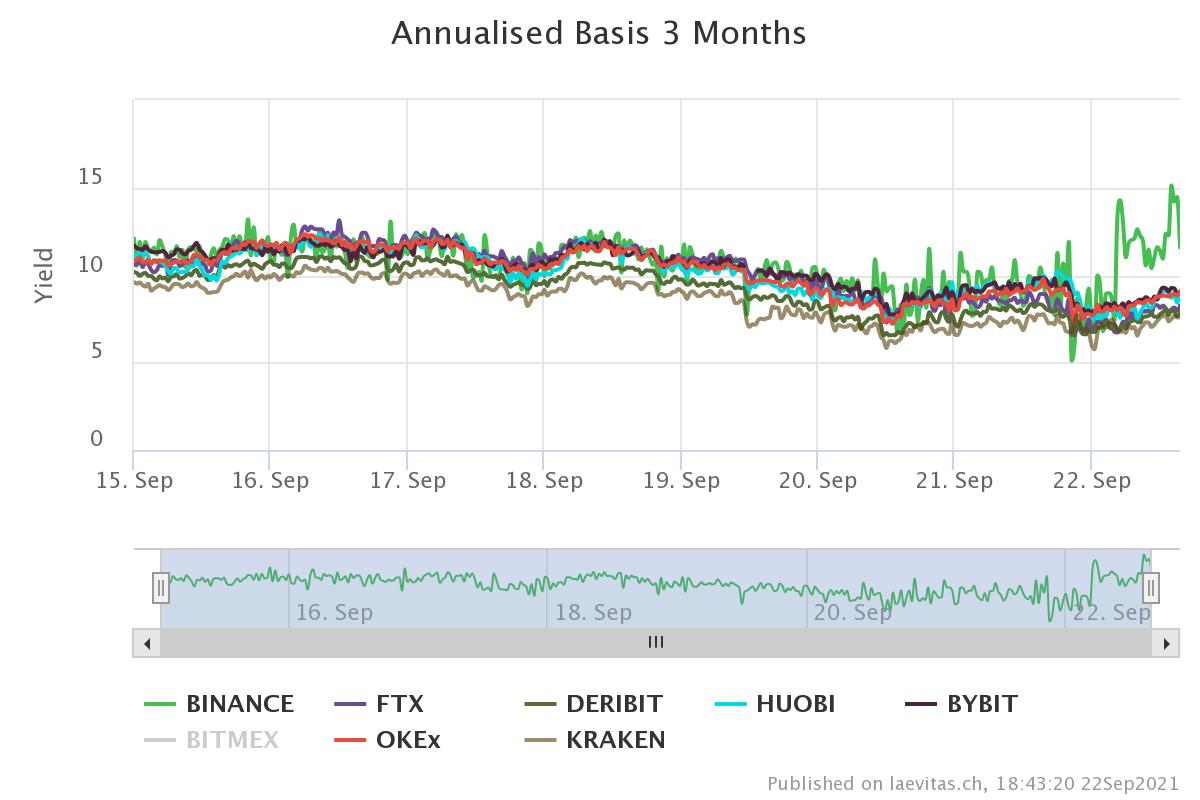 Ethereum: prețul spot nu arată prea bine însă datele din piața futures spun altă poveste