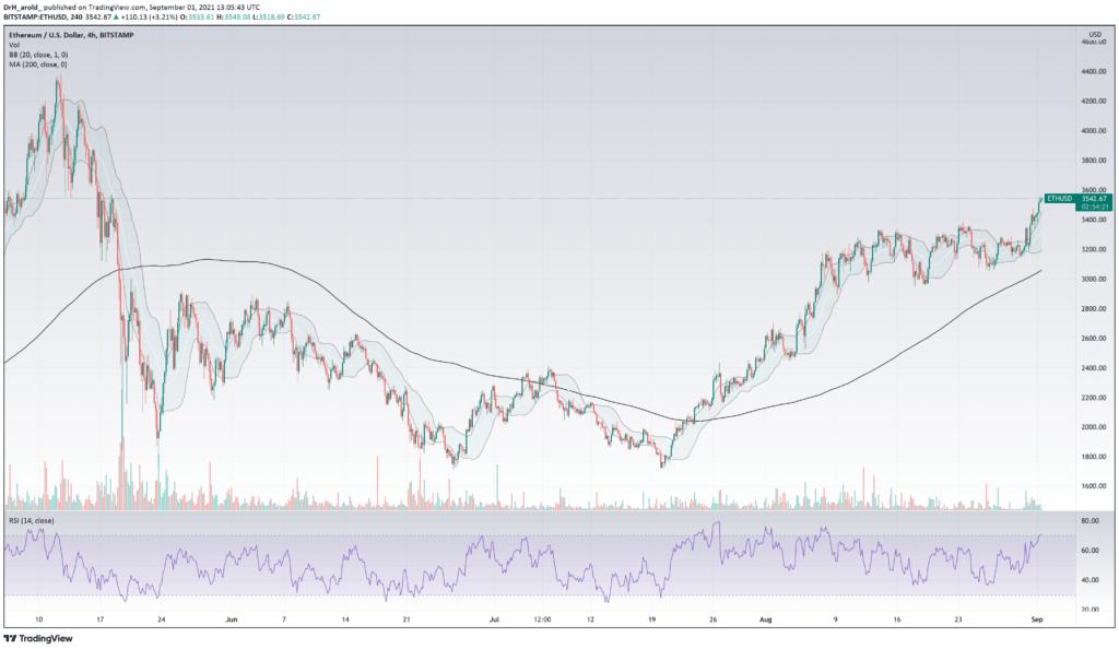 Bitcoin: prețul consolidează lateral în ciuda acumulării record
