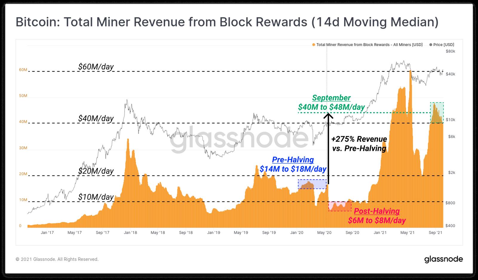 Bitcoin: creșterea ratei de hash și a dificultății dovedesc că minerii și-au revenit după interdicția Chinei