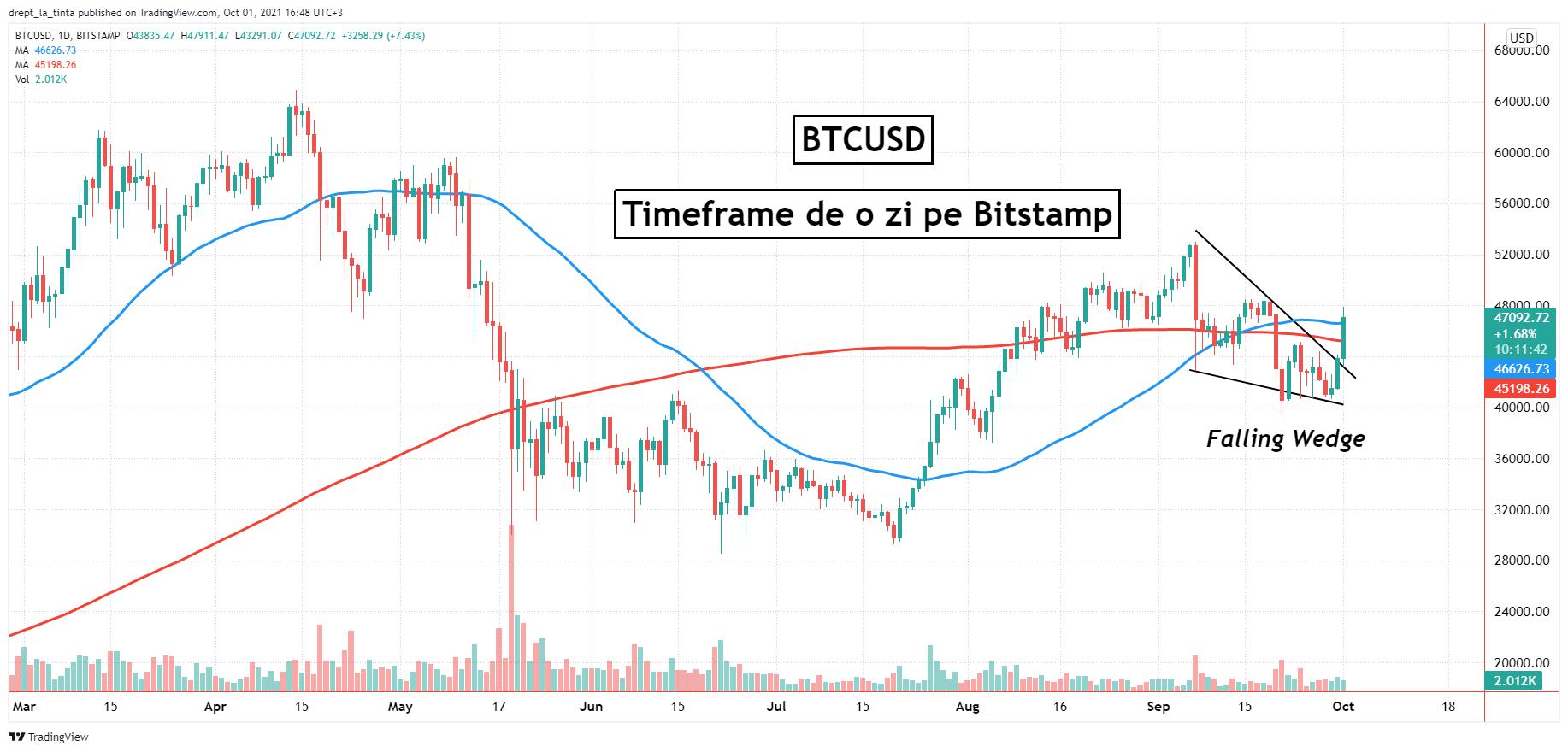 Bitcoin țintește $50,000. Dolarul se retrage după ce a atins maximul ultimului an