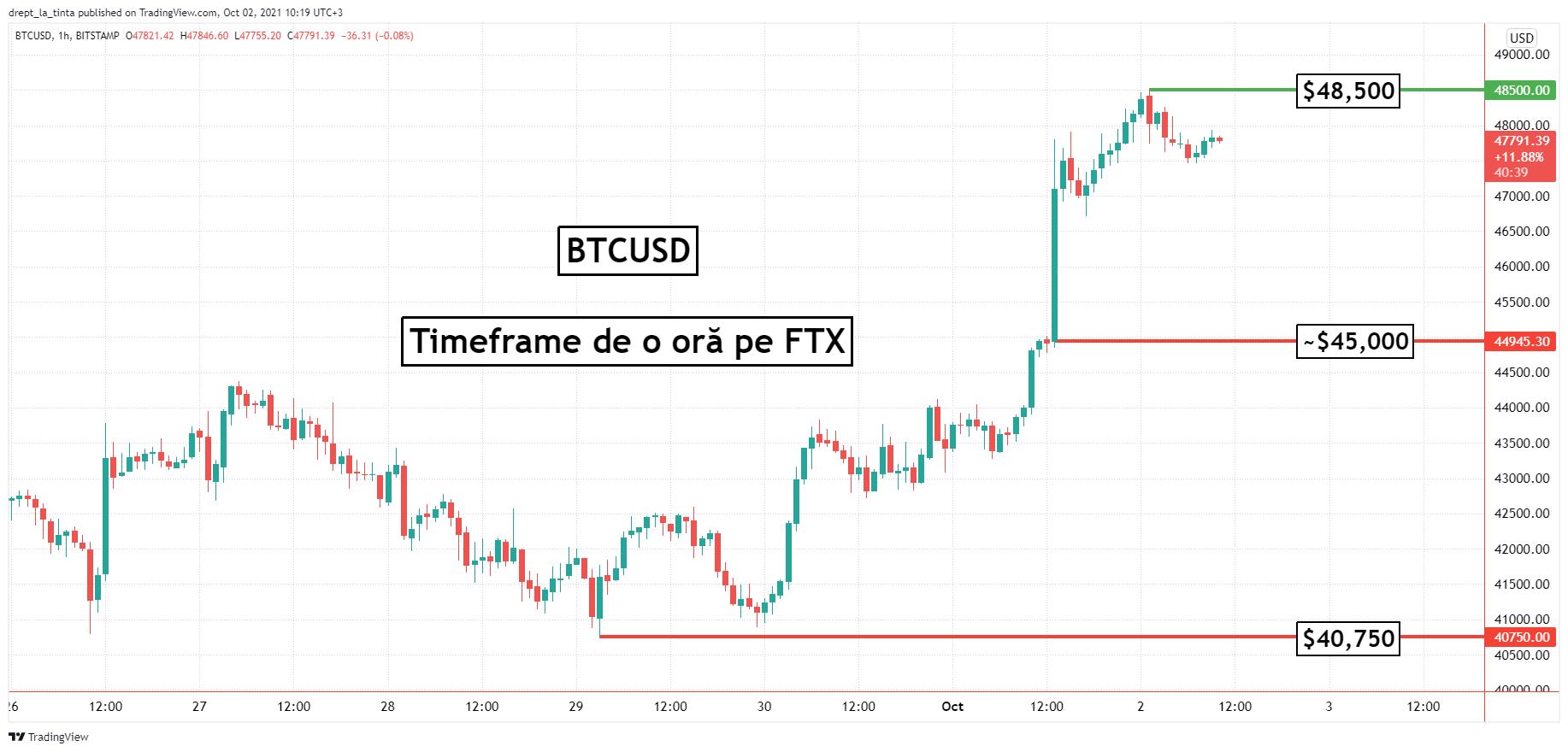 Bitcoin: PlanB estimează că prețul BTC va ajunge la $63,000 în luna Octombrie