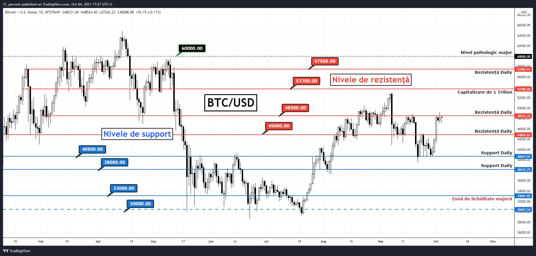 Bitcoin: Bull Market-ul mai poate dura încă 6 luni. Ce trebuie să urmărim săptămâna aceasta?