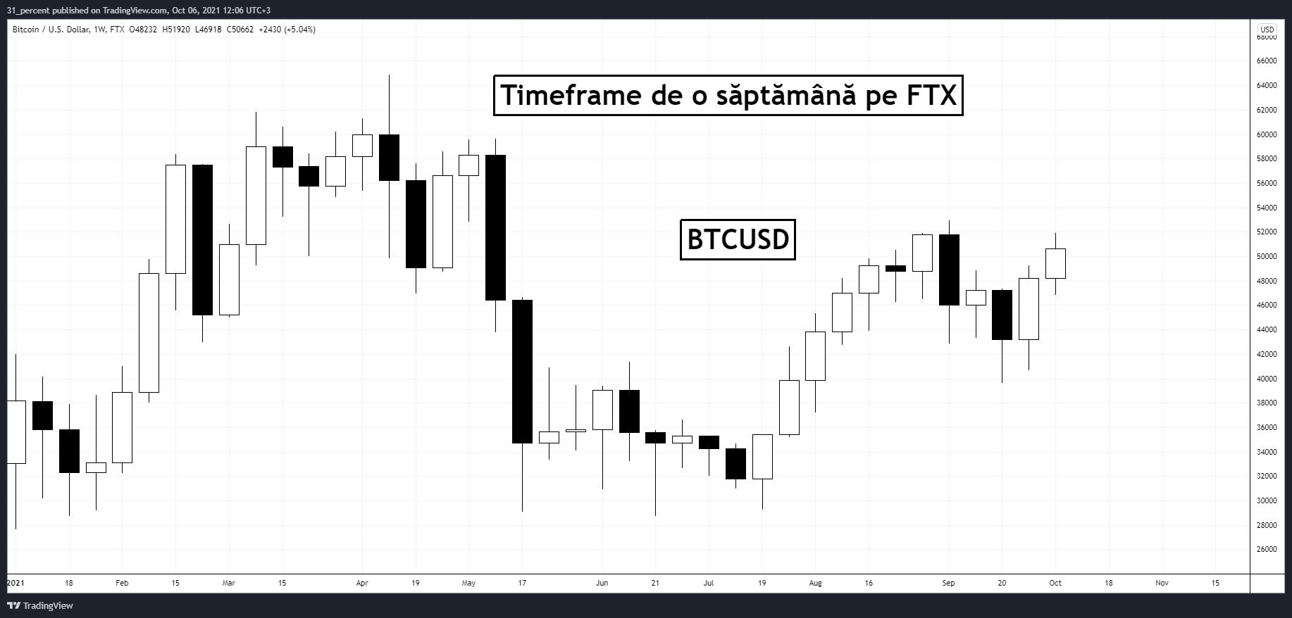 Bitcoin: $50K reprezintă o capcană pentru urși, pe măsură ce prețul BTC stagnează