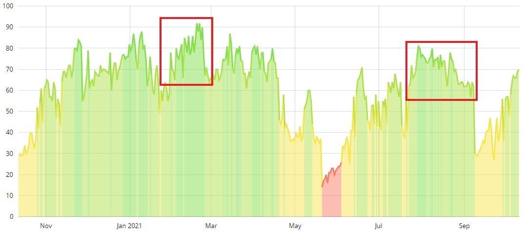 Bitcoin peste $55,000. Nicio corecția în ciuda indicatorilor sau analiștilor bearish!