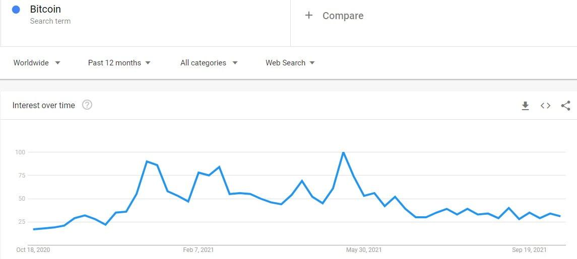 Bitcoin: prețul scade sub $55K pe măsură ce căutările termenului pe internet sunt tot mai puține