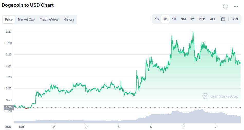 Bitcoin testează capitalizarea de $1 Trilion după ce a stabilit maximul ultimelor 4 luni
