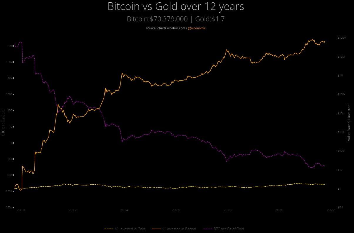 JP Morgan: Instituțiile preferă Bitcoin în loc de aur, pe măsură ce inflația crește
