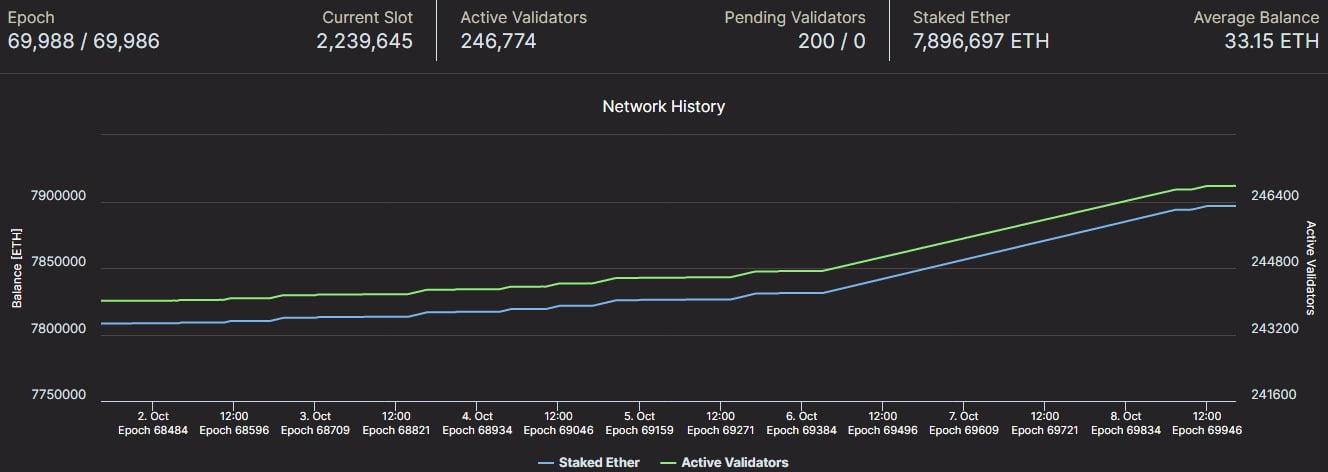 Cantitatea de Ethereum deținută de mineri - la cel mai mare nivel din 2016