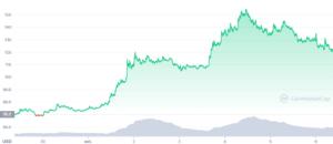 Evoluția prețului token-ului Axie Infinity în perioada 30 Septembrie - 06 Octombrie | CoinMarketCap