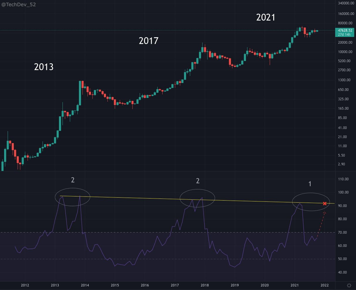 Bitcoin: $200,000 este programat. RSI-ul stabilește un alt vârf