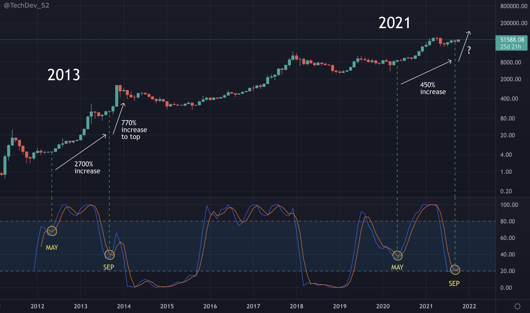 Bitcoin: Ce indicator semnalează o creștere uriașă pentru prețul BTC, până în Decembrie?