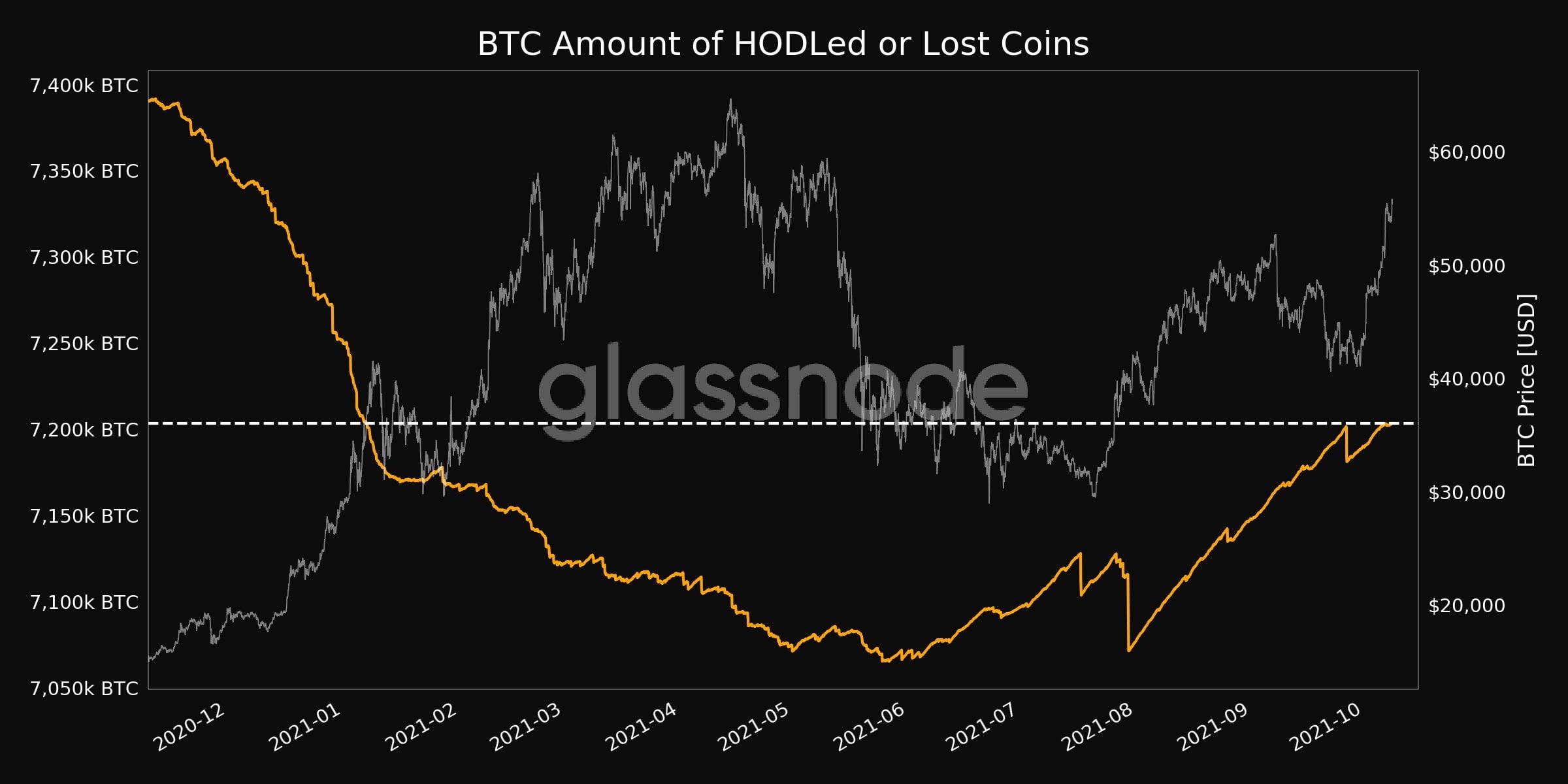 Bitcoin țintește $58,000. Holderii reacționează invers față de Q1 2021