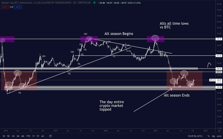 Bitcoin tranzacționează $57,000. Ultimul Bull Market? Ce urmărim săptămâna aceasta?