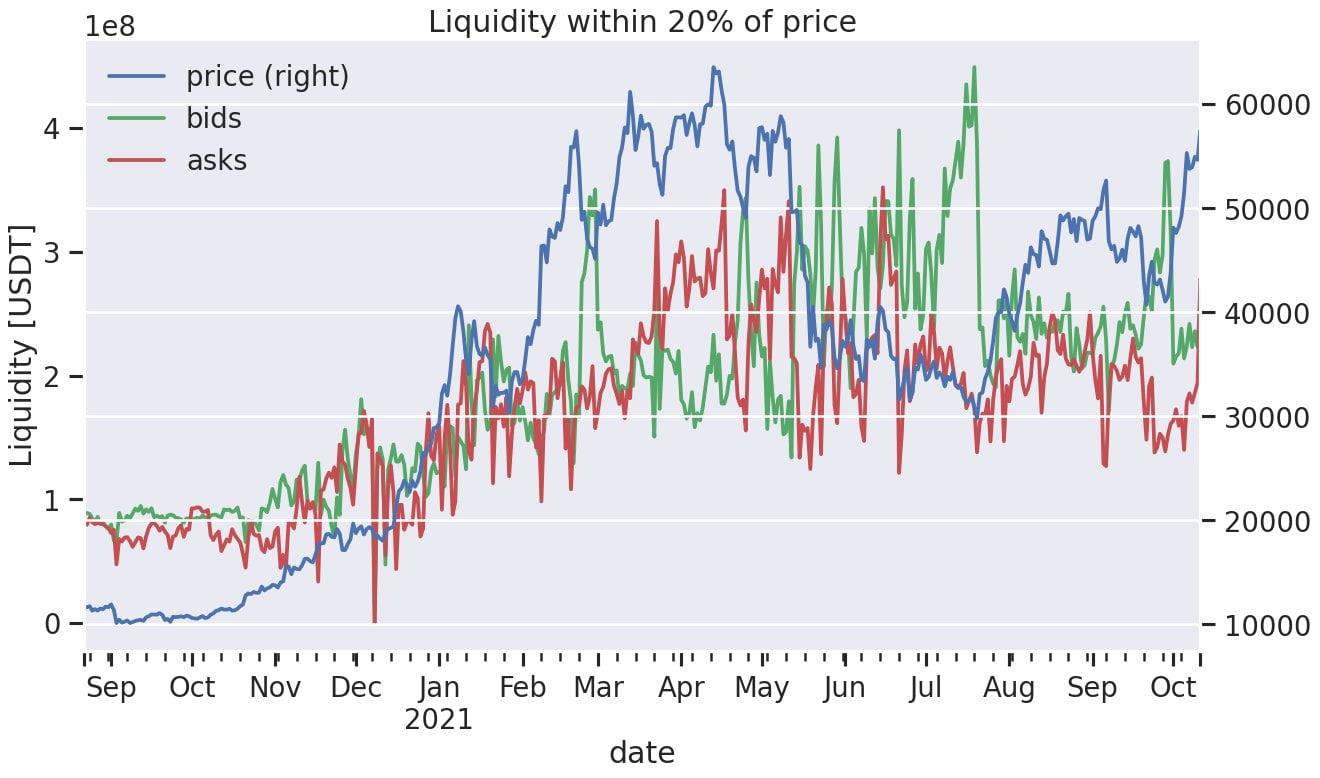Bitcoin: Analiștii sunt de părere că Bitcoin oferă un dip de cumpărat înainte de următorul ATH