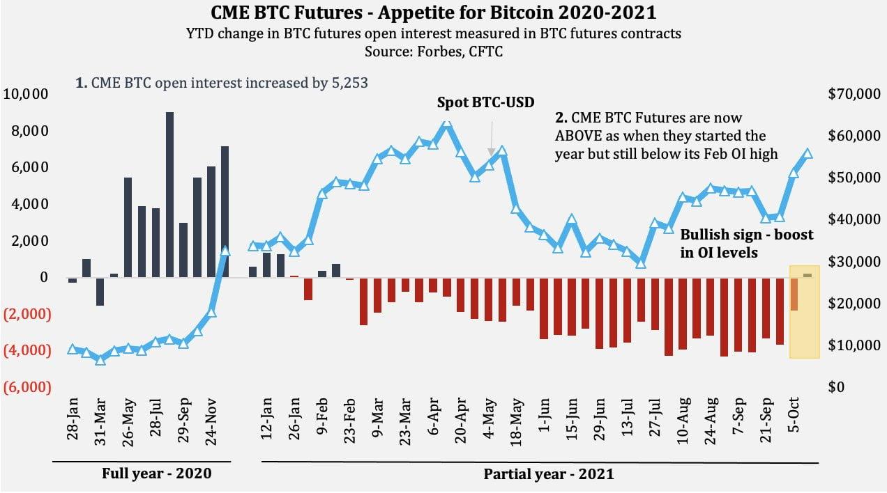 Prețul Bitcoin recuperează pierderile printr-o nouă creștere peste $57,000
