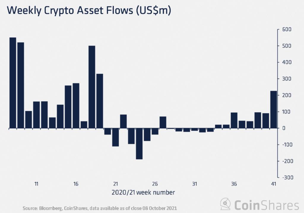 Investitorii acumulează Bitcoin iar produsele derivate stabilesc noi recorduri