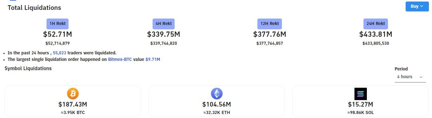 Prețul Bitcoin a crescut peste $47,000, lichidând short-uri de $300M. Octombrie începe în forță!