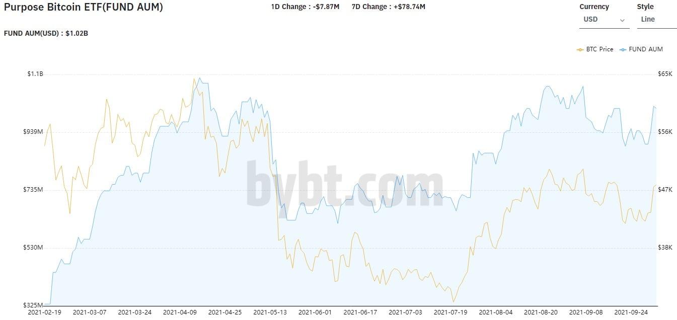 Bitcoin ETF-ul Futures are o șansă de 75% să fie aprobat în Octombrie