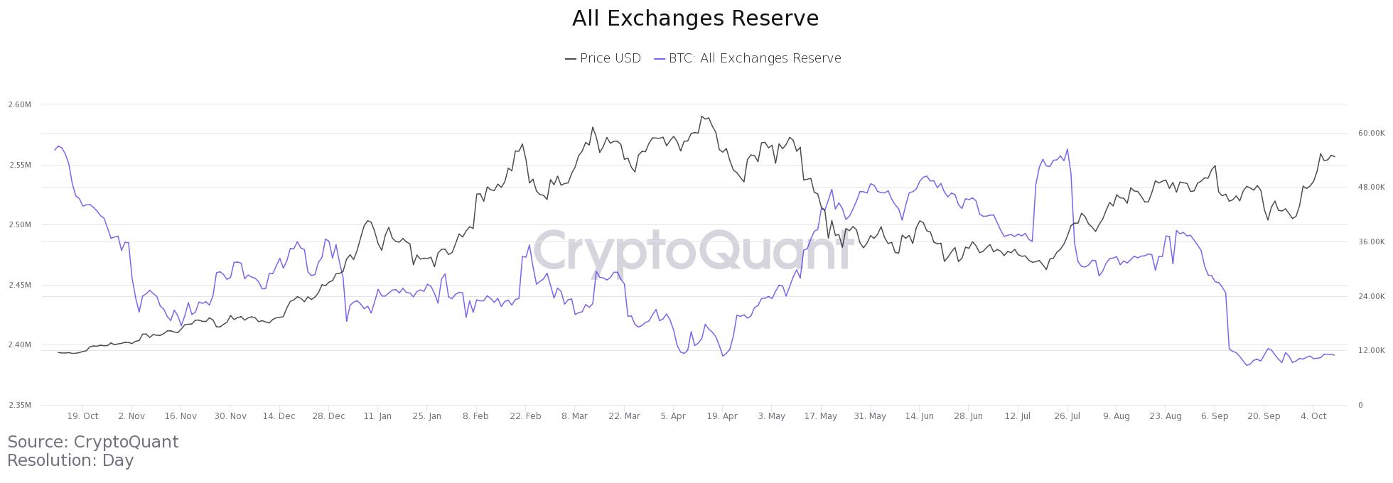 Bitcoin: analiștii țintesc $100,000 pe măsură ce prețul iese dintr-o structură bullish