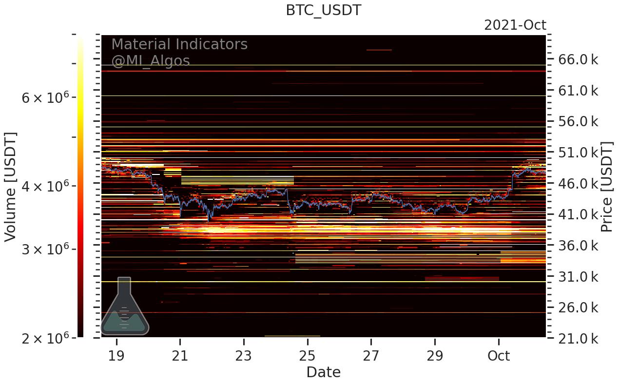Bitcoin: investitorii nu se mai tem. Ce nivel important urmăresc aceștia?